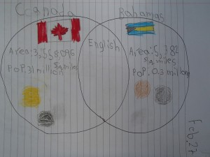 We compared and contrasted Canada and the Bahamas, talked about the flags and did etchings of coins